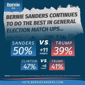 bernie-trump-hillary-polls